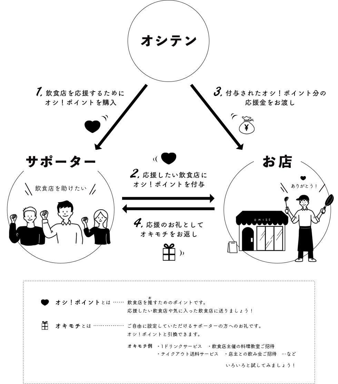 飲食店ビットコイン ロゴ 著作権