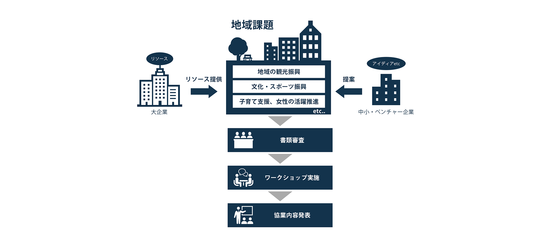 福岡県が抱える地域課題に対する事業概要図