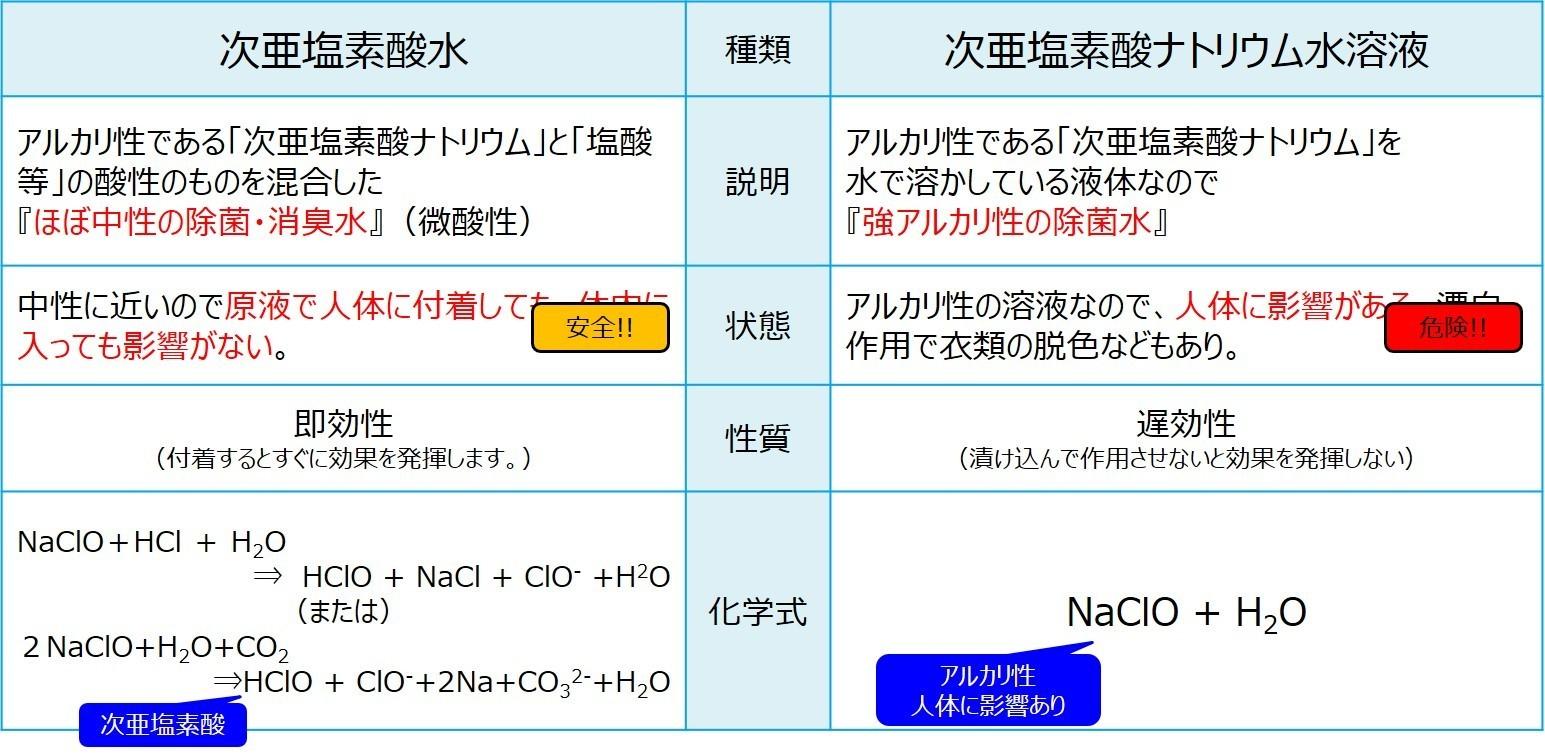 次 亜 塩素 酸 ナトリウム 化学式