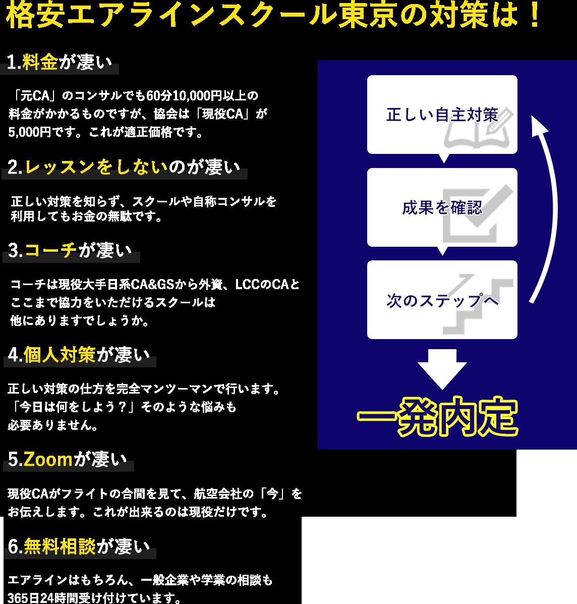 格安エアラインスクール東京の対策は! 1.料金が凄い 「元CA」のコンサルでも60分1,0000円以上の料金がかかるものですが、協会は「現役CA」が5,000円です。これが適正価格です。 2.レッスンをしないのが凄い 正しい対策を知らず、スクールや自称コンサルを利用してもお金の無駄です。 3.コーチが凄い コーチは現役大手日系CA&GSから外資、LCCのCAとここまで協力をいただけるスクールは他にありますでしょうか。 4.個人対策が凄い 正しい対策の仕方を完全マンツーマンで行います。「今日は何をしよう?」そのような悩みも必要ありません。 5.Zoomが凄い 現役CAがフライトの合間を見て、航空会社の「今」をお伝えします。これが出来るのは現役だけです。 6.無料相談が凄い エアラインはもちろん、一般企業や学業の相談も365日24時間受け付けています。