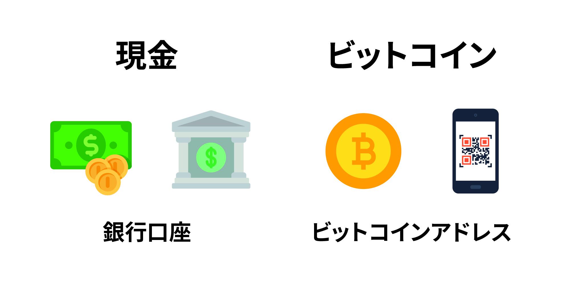 ビット コイン アドレス