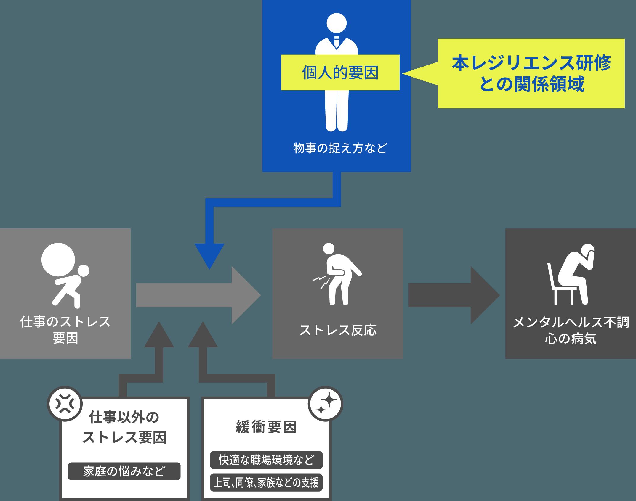 メンタルヘルス不調の原因と予防策