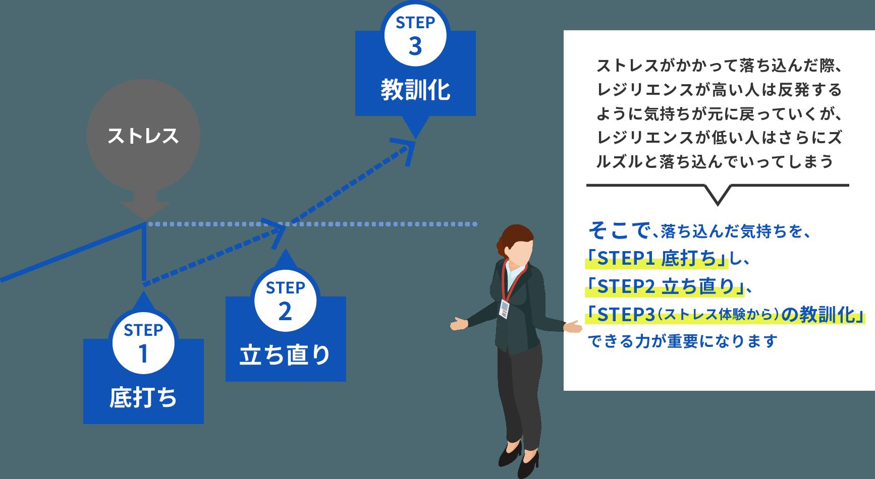 レジリエンスを高める3STEP