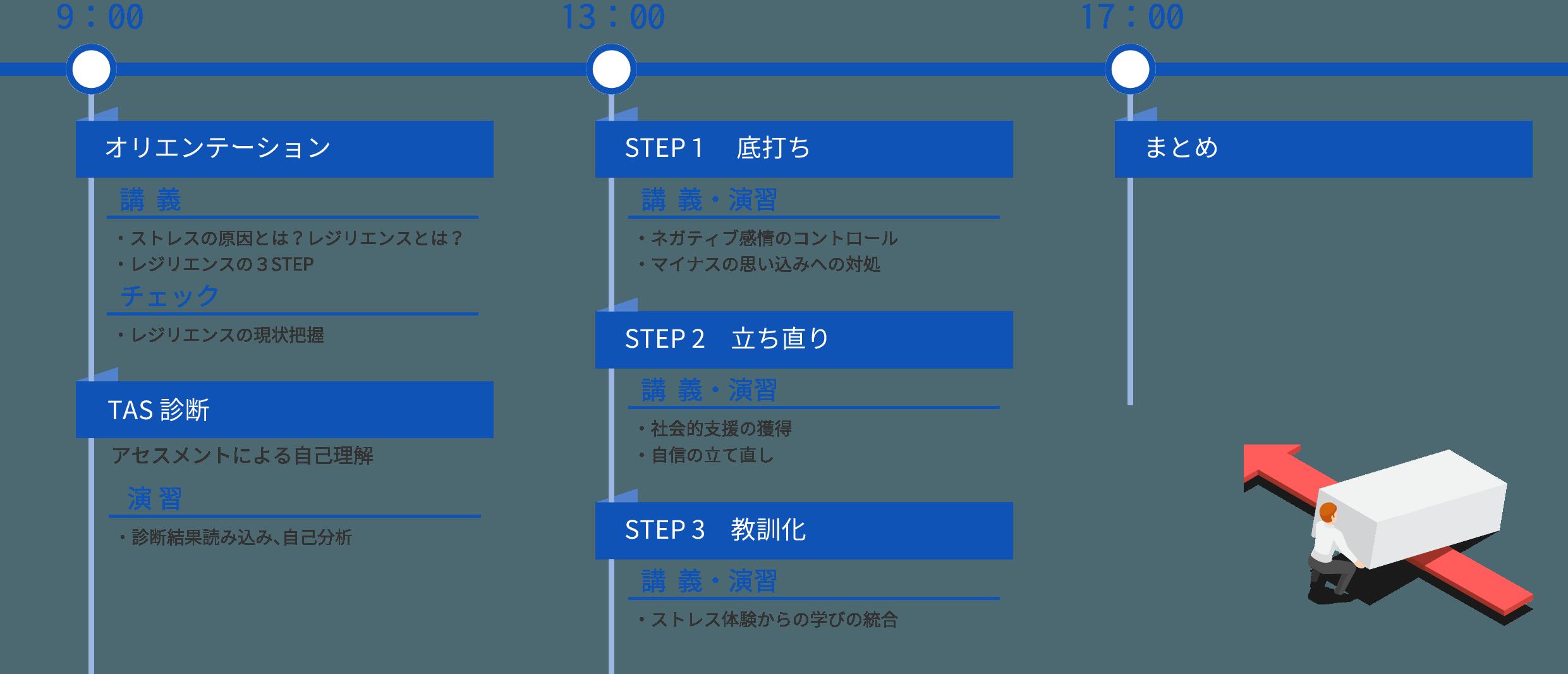 プログラム 新人・若手向け 研修カリキュラム