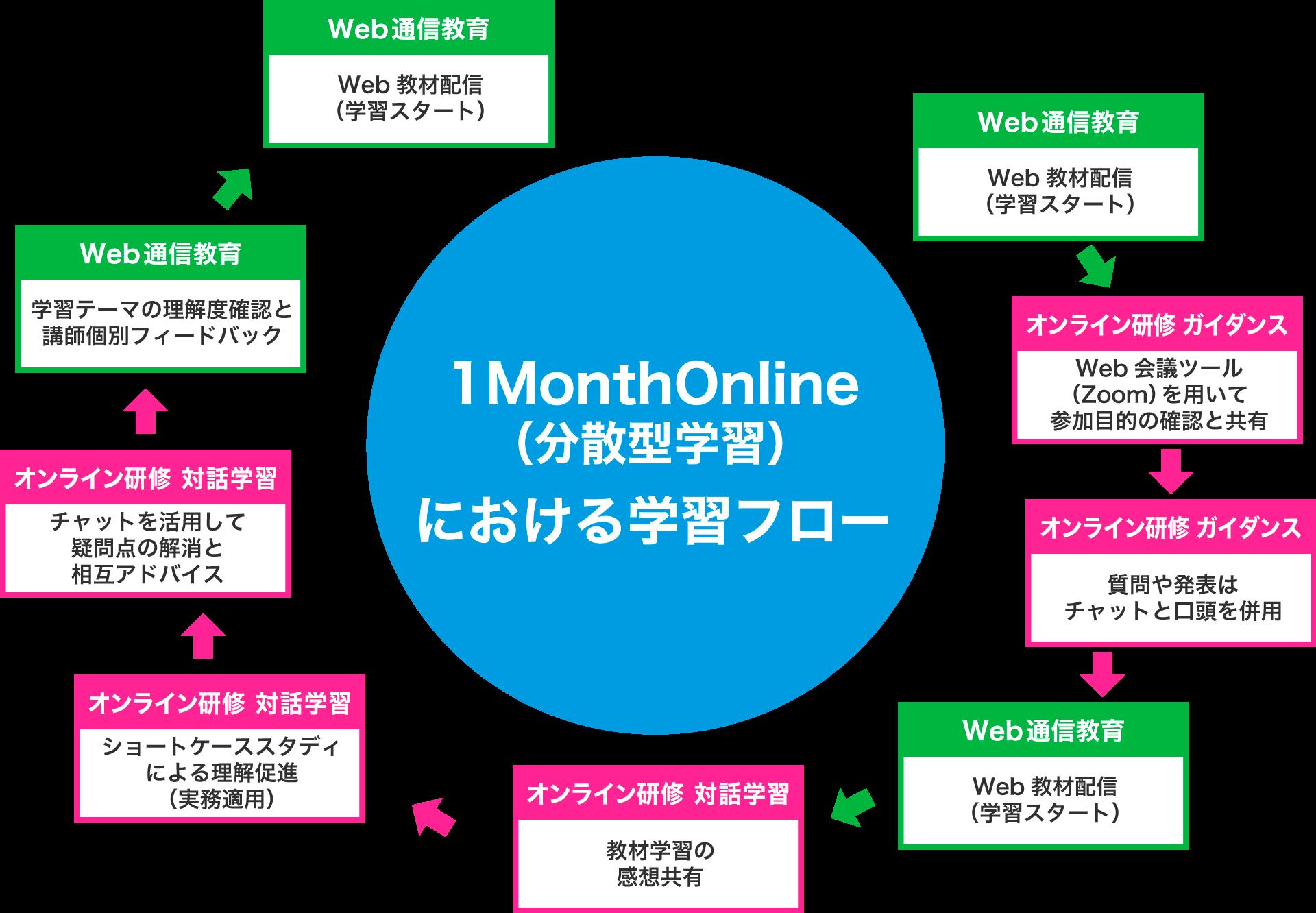 1MonthOnline(分散型学習)における学習フロー