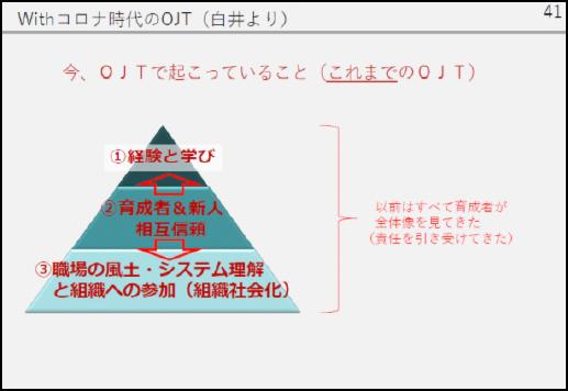 第2部博報堂における新入社員OJTの取り組みwithのOJTのセミナーレポートのイメージ